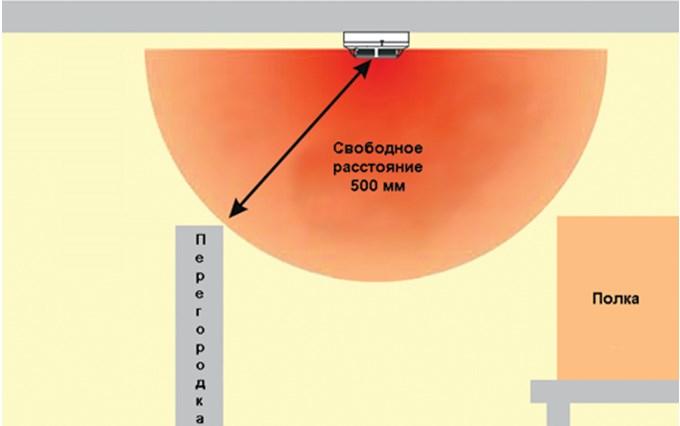 Свободное расстояние до прибора минимум 500 мм