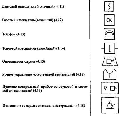 Обозначение извещателей на схеме плана