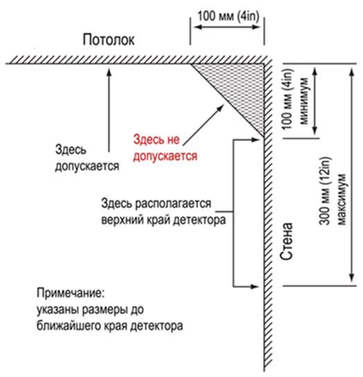 Обозначение мест установки извещателей
