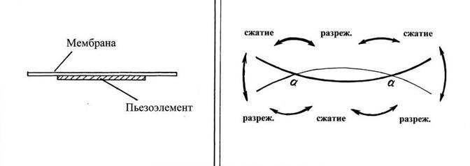 Принцип действия пьезоэлемента