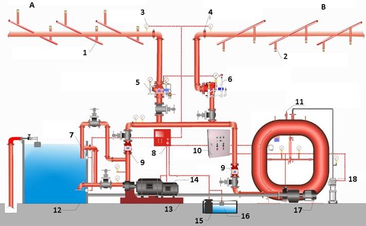 Схема устройства спринклерной системы