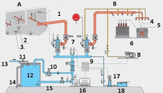 Схема и основные элементы системы пожаротушения