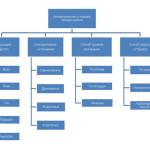Классификация пожаротушащих систем