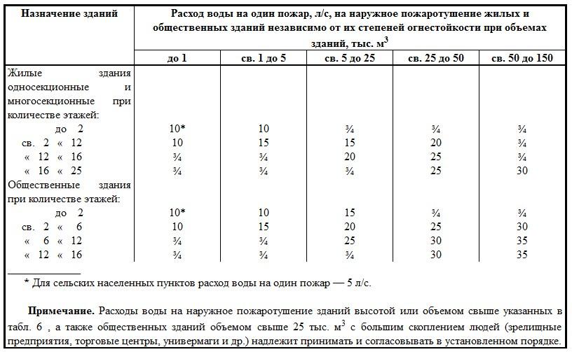 Таблица 6 СНИП 2.04.02-84