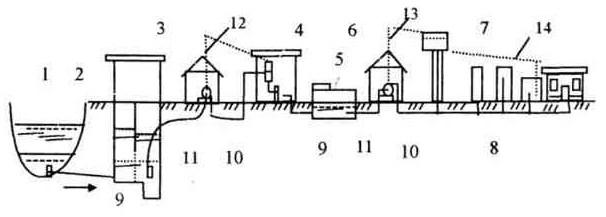 Схема системы наружного тушения