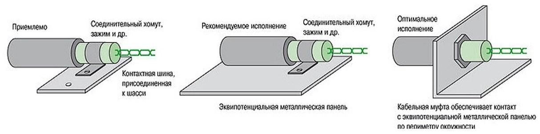 Заземление кабеля