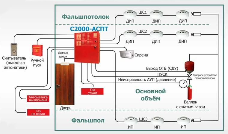 Расположение детекторов