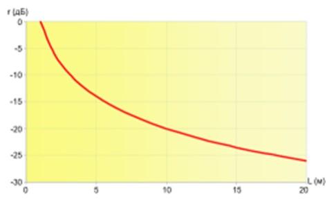 Зависимость звукового давления от расстояния