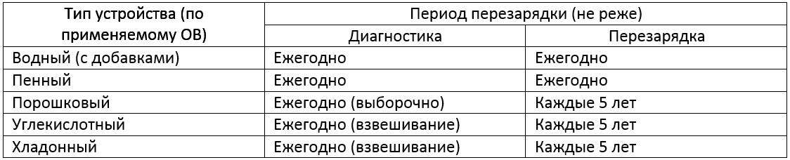 Таблица периодов перезарядки для каждого типа огнетушителей