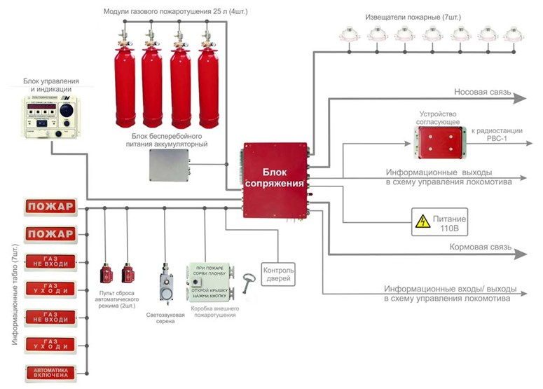Схема структура САП2 ЭТ «