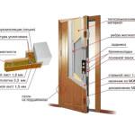 Структурная схема противопожарной двери