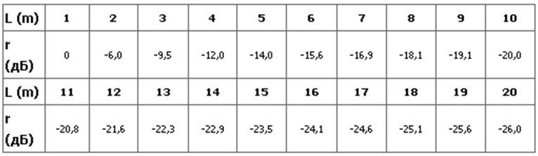 Таблицы зависимости давления от расстояния