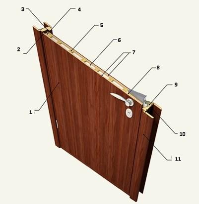 Устройство деревянной огнестойкой двери
