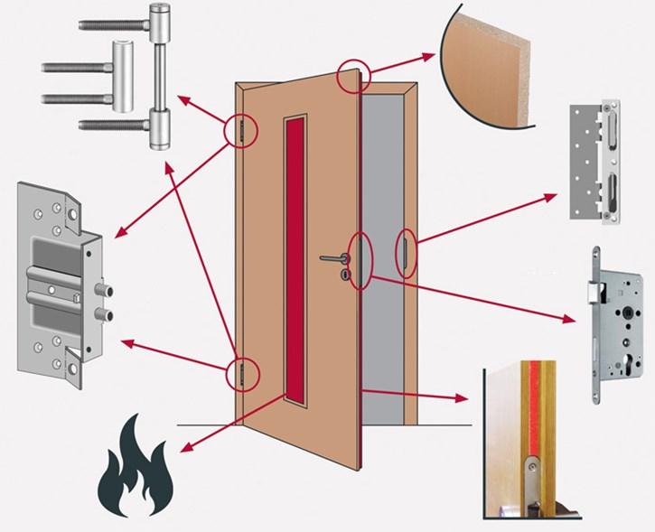 Устройство огнесойкой двери