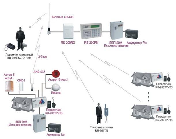 Бытовая, радиоканальная, комбинированная система пожарно-охранной сигнализации с оповещением владельца по GSM – каналу
