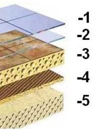Схема последовательности слоев