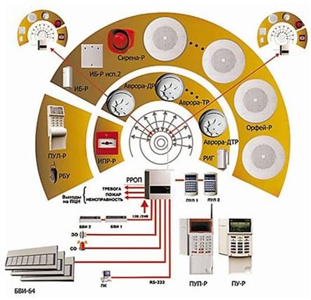Принципиальная схема системы стрелец