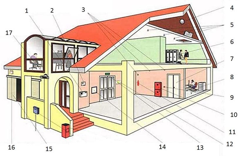 Схема максимально защищенного офисного центра, оснащенного комплексной системой охранно-пожарной сигнализации и автоматического пожаротушения