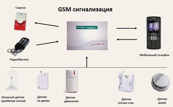 Принципиальная схема и устройства GSM сигнализации