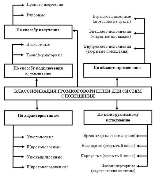 Таблица классификатор