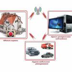 Принцип функционирования пультовой охраны