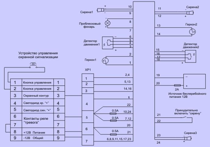 Схема охранной сигнализации примерная последовательность подключения устройств