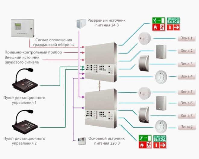 Схема системы оповещения