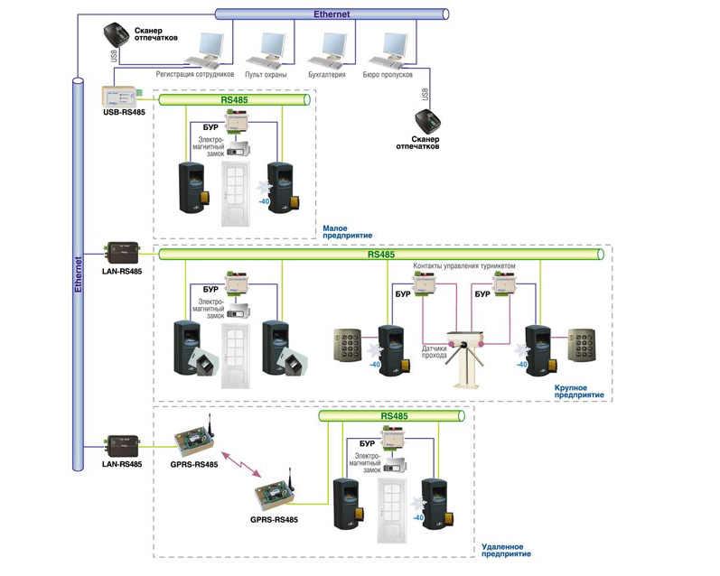 Принципиальная схема СКУД на примере модели BioSmart