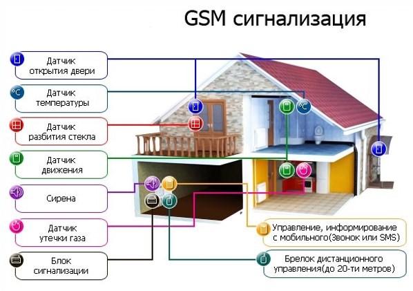 Состав GSM сигнализации и места рекомендованного размещения тревожных извещателей