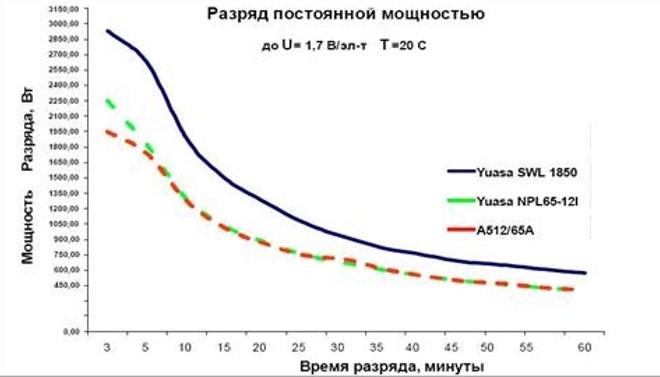 График разряда батареи по времени в ИПБ