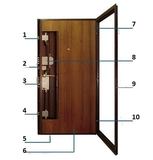 Внутренняя структура конструкции противовзломной двери