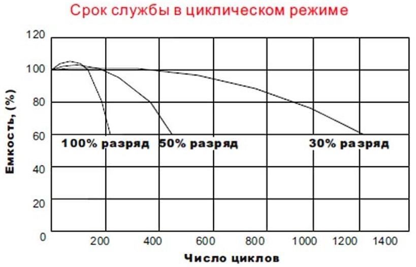 График зависимости циклов разрядки зарядки от уровня заряда