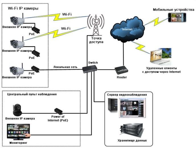 Схема построения гибридной системы видеонаблюдения с сегментом Wi-Fi