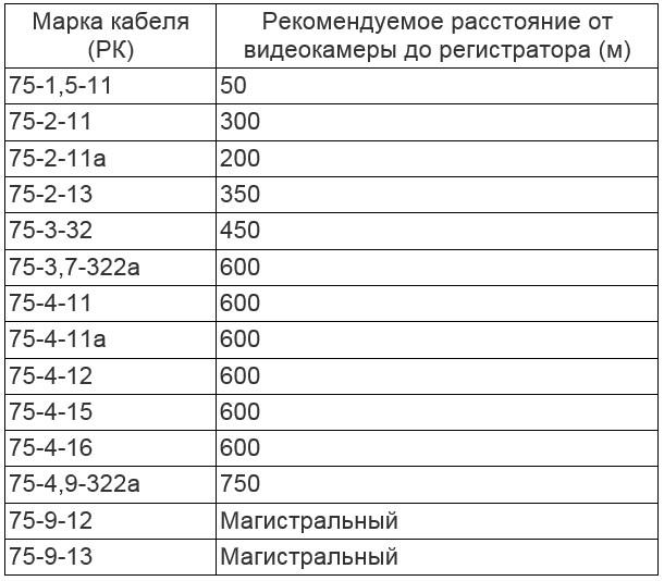 Фото: Таблица рекомендуемой длины кабеля видеонаблюдения для отдельных марок
