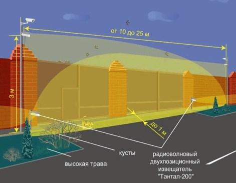 Особенности установки и форма барьера излучения