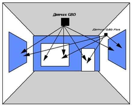 Расположение потолочного и настенного извещателя в помещении