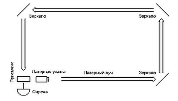 Схема сигнализации с лазерной ручкой и использованием нескольких зеркал