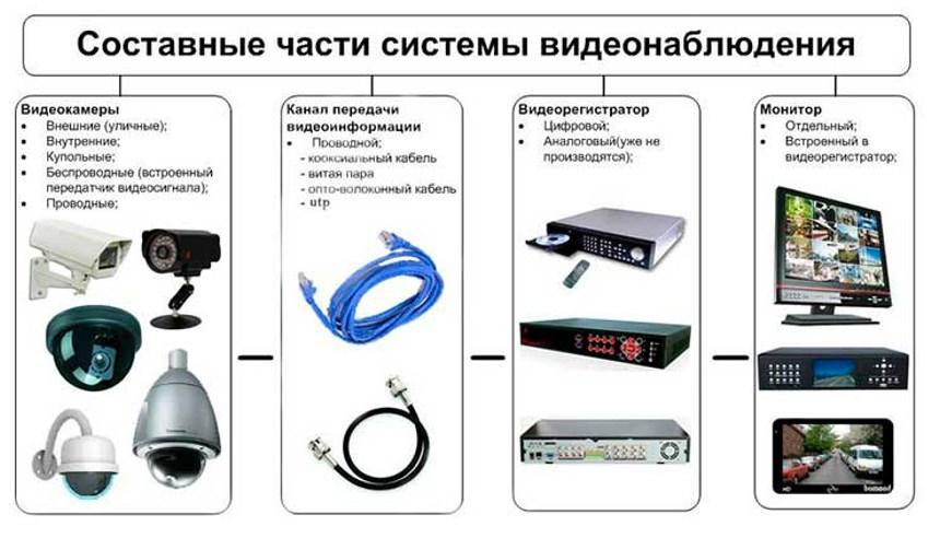 Набор устройств в готовом комплекте видеонаблюдения
