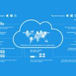 Архитектура облачного сервиса