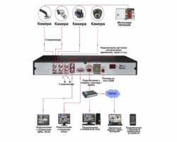 Схема подключения 4-х канального видеорегистратора к различным периферийным устройствам