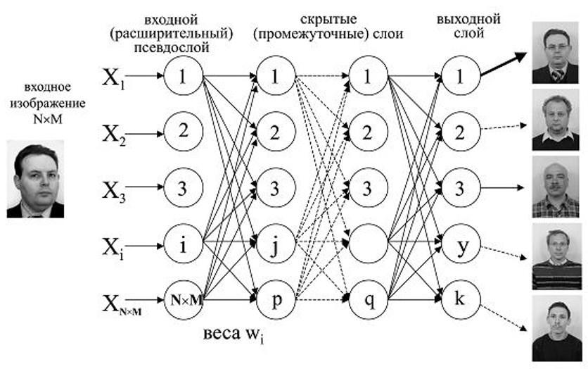 Алгоритм обнаружения в нейронных сетях