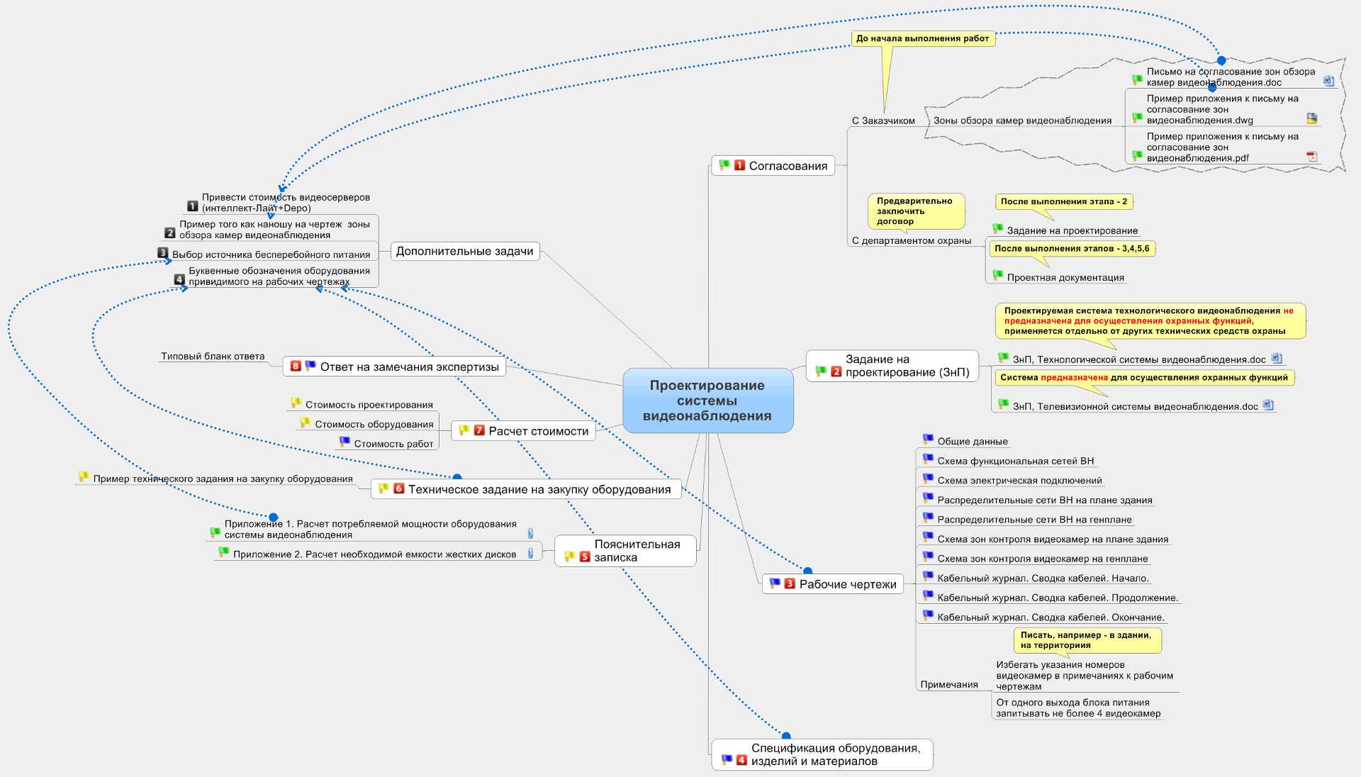 Блок схема последовательности этапов проектирования системы видеонаблюдения