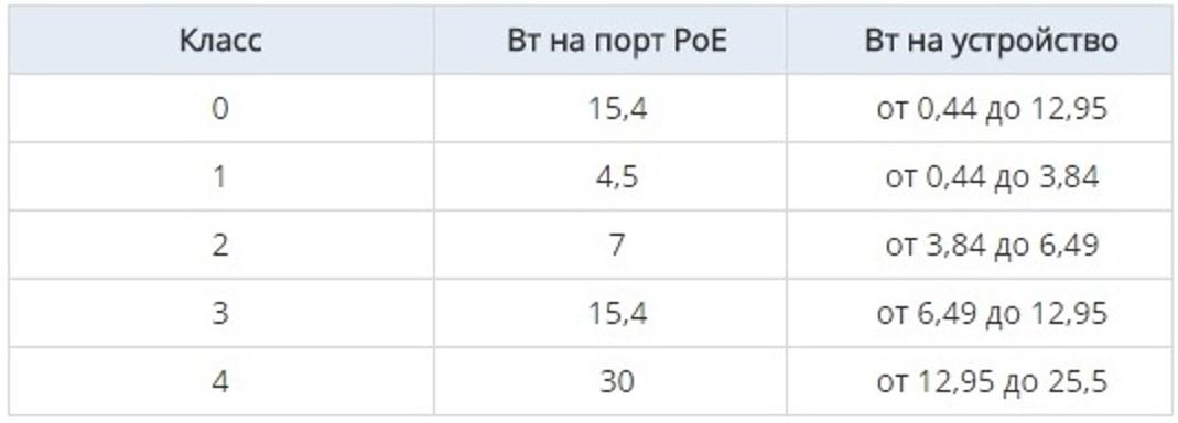 Таблица классов оборудования РоЕ