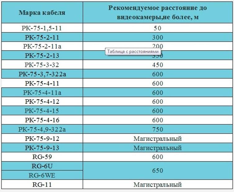 Таблица зависимости максимального расстояния до видеокамеры от марки коаксиала