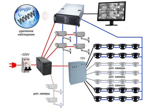 Схема электропитания системы видеонаблюдения
