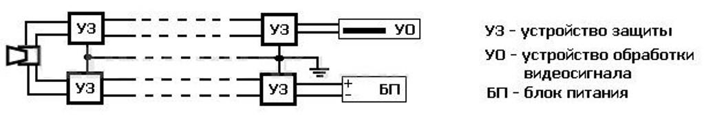 Схема размещения устройства защиты на линиях обработки сигналов и электропитания