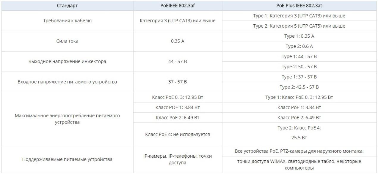 Таблица сравнения стандартов IEEE 802.3 at и 802.3af