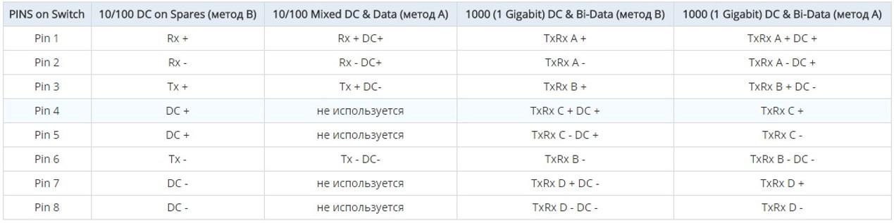 Использование проводов кабеля UPT для РоЕ стандарта 802.3af (методы А и В) для 100 и 1000 Мбит/сек сетей