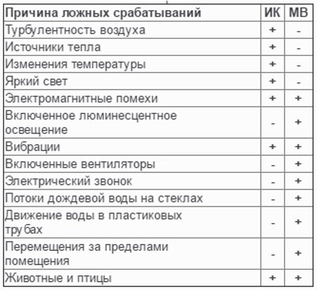 Таблица помех каждого из способов обнаружения, которые нейтрализуется логикой использования ИЛИ