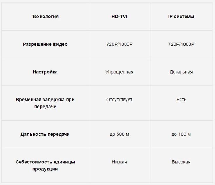 Таблица сравнения основных эксплуатационных характеристик стандарта HDTVI и IP